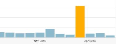 Besucher Blog
